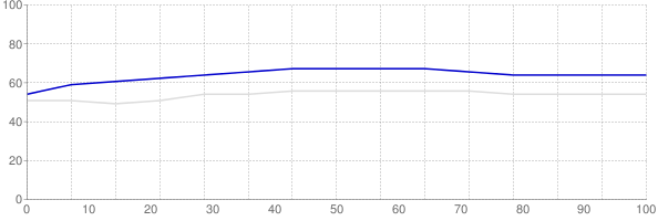 Percent of median household income going towards median monthly gross rent in Hawaii